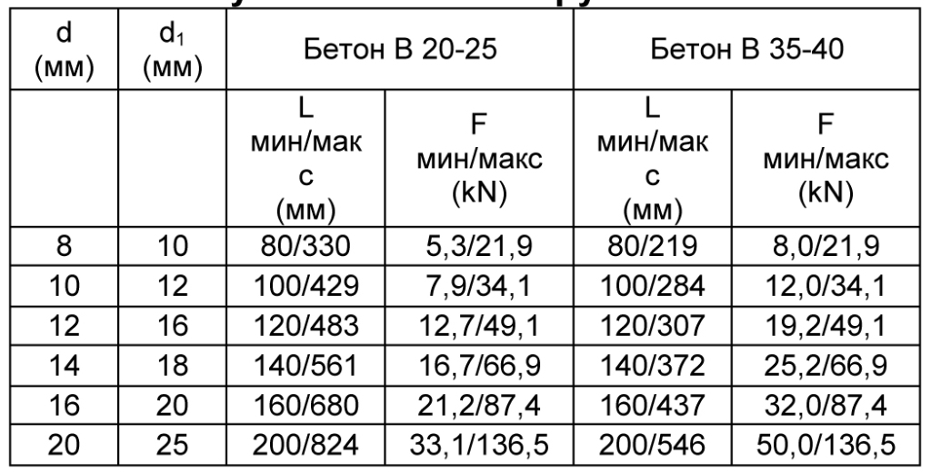 MasterFlow 920 AN табл 7
