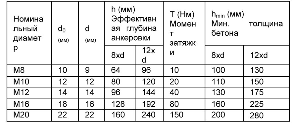 MasterFlow 920 AN табл 8