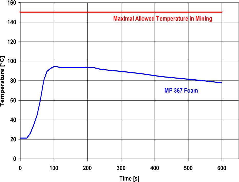 MasterRoc MP 367 Foam табл 3