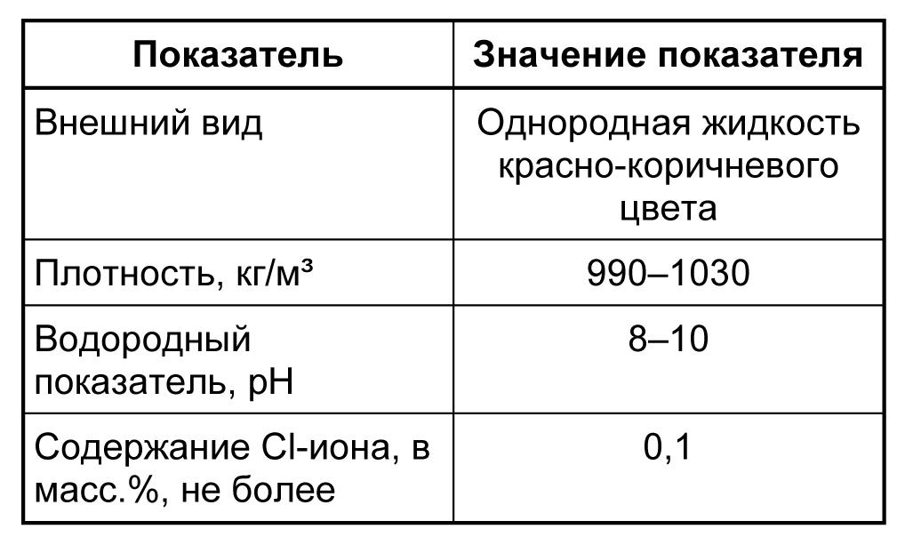 MasterAir 125 табл 1