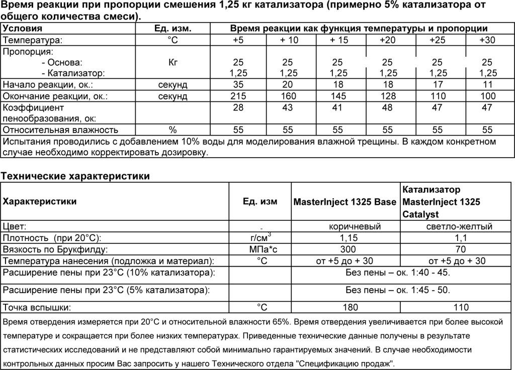 MasterInject 1325 табл 2
