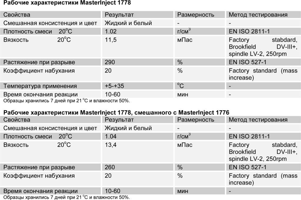 MasterInject 1778 табл 2
