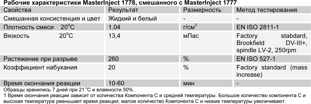 MasterInject 1778 табл 3
