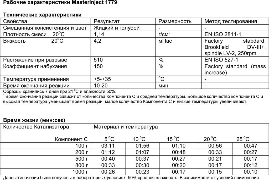 MasterInject 1779 табл 2