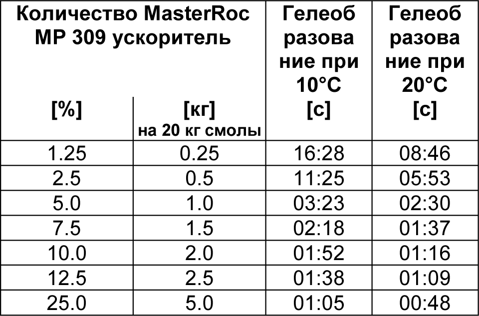 MasterRoc MP 309 табл 1