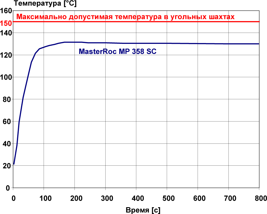 MasterRoc MP 358 SC рис 1