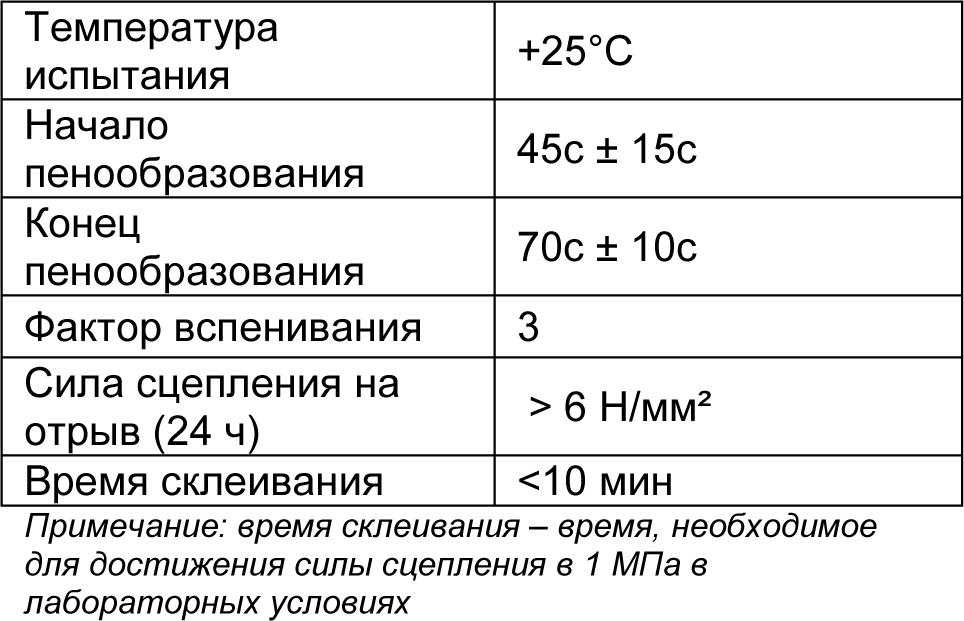 MasterRoc MP 358 SC табл 2