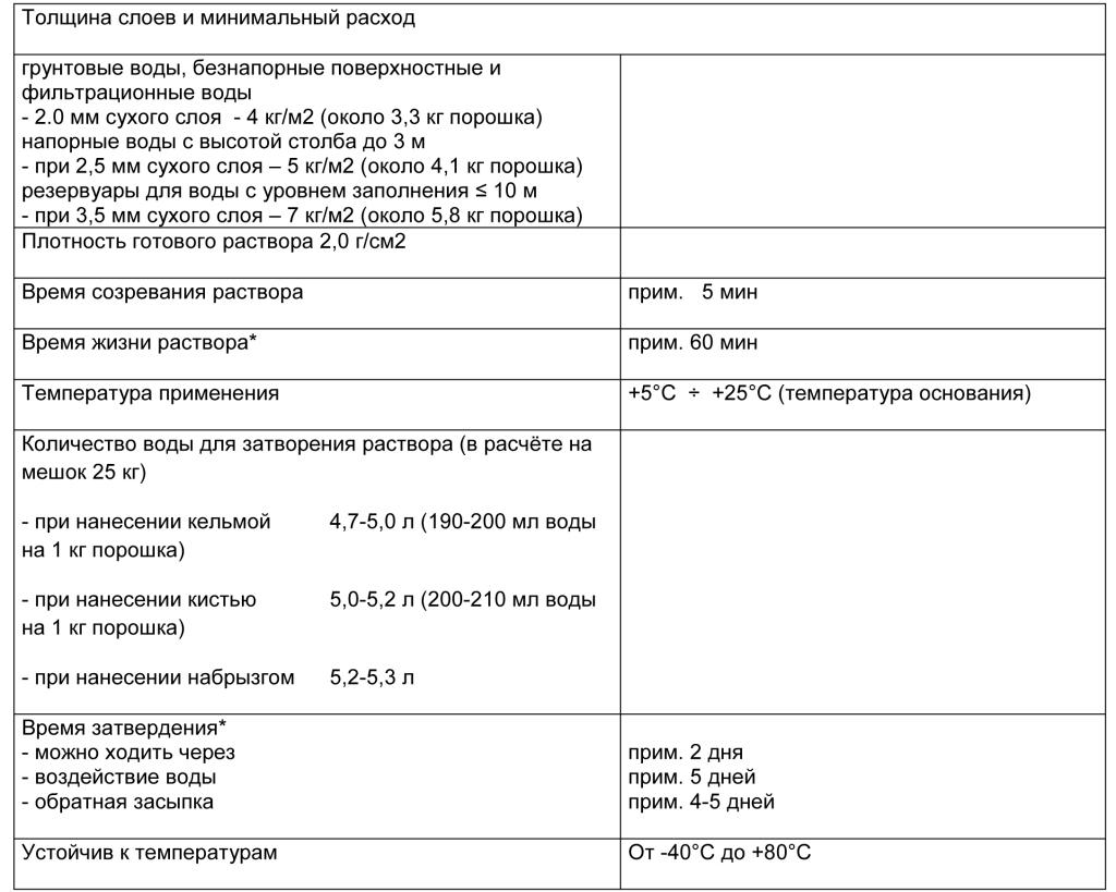 PCI Barraseal табл 2