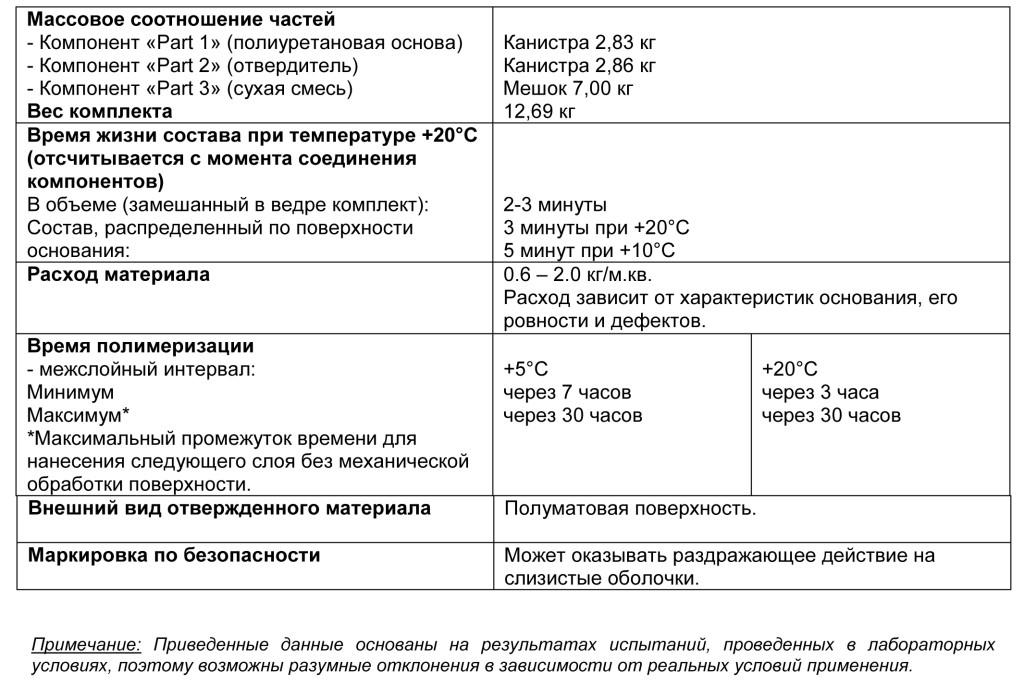 Ucrete Primer FS табл 1
