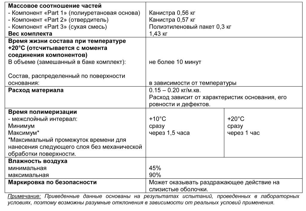 Ucrete Primer RG табл 1