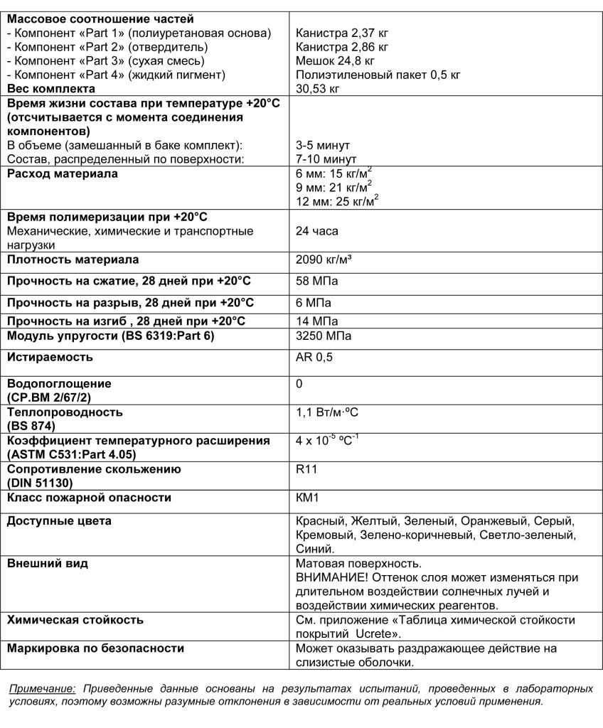 Ucrete RG табл 1