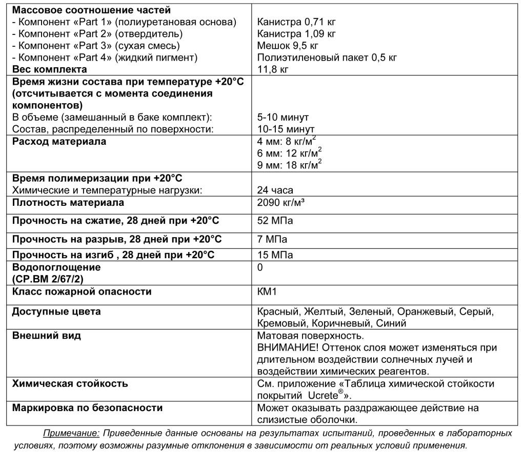 Ucrete UD 200 табл 1